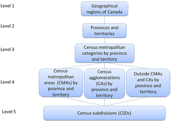 Figure 3 shows the hierarchical relationship between the five levels of the Statistical Area Classification by Province and Territory - Variant of SGC 2011.