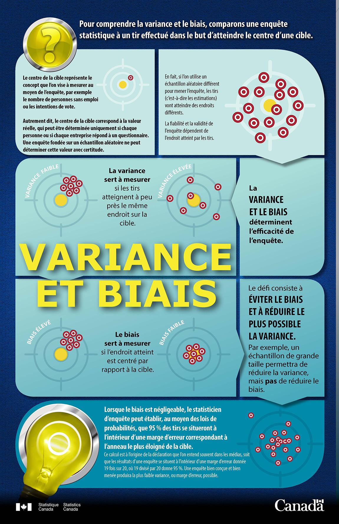 Variance et Biais Infographic