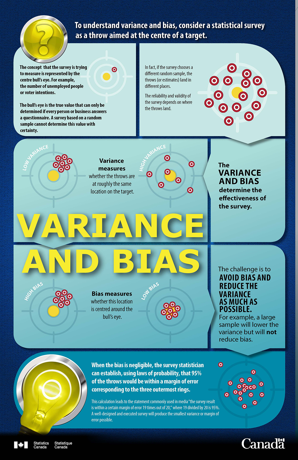 Variance and Bias Infographic