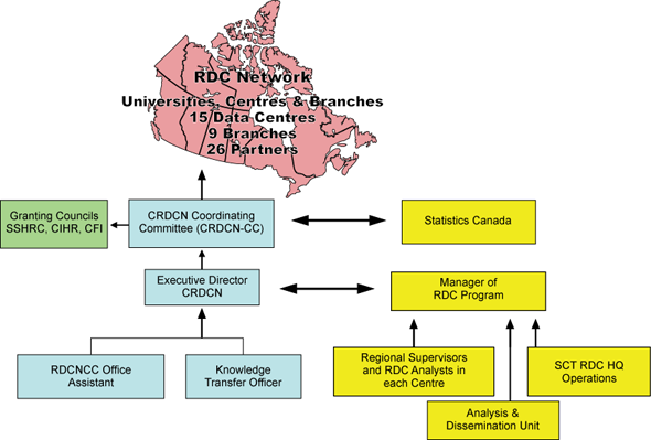 Overview of the Research Data Centres Network