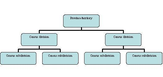 Figure 1.  The SGC hierarchy