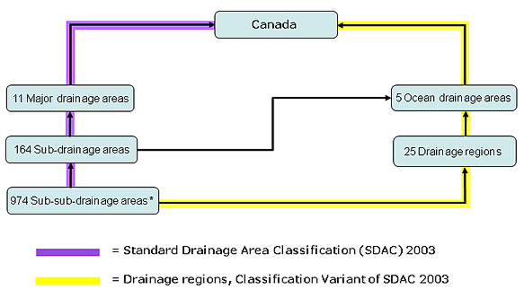diagram showing the Hierarchy of drainage areas
