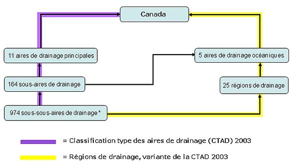 le diagramme montrant la Hiérarchie des aires de drainage