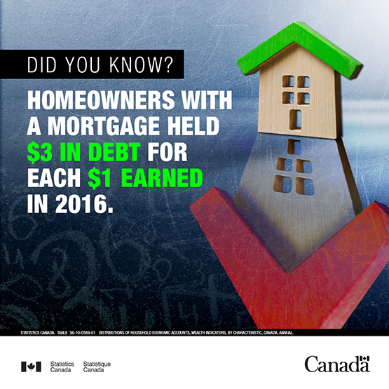 Infobye - Homeowners with a mortgage