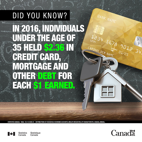 Infobye - Credit card, mortgage and other debt under 35