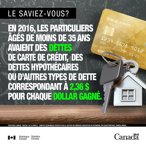 Infobulle - Les dettes des particuliers âgés de moins de 35 ans