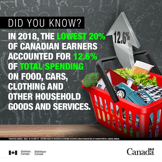 Infobye - Lowest Canadian earners