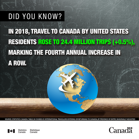Infobyte - Travel to Canada by US residents