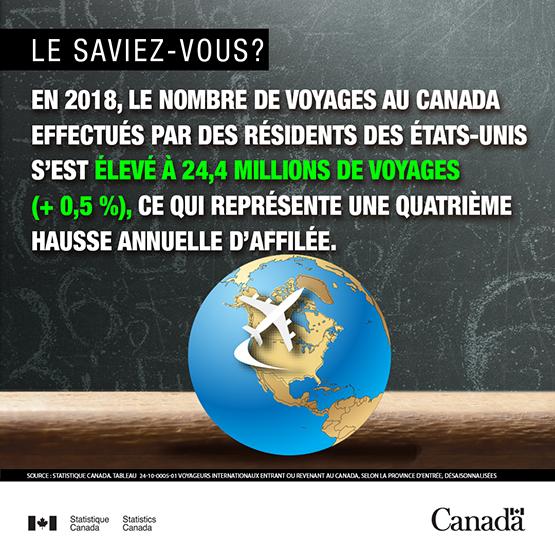 Infobulle - Voyage au Canada des résidents américains