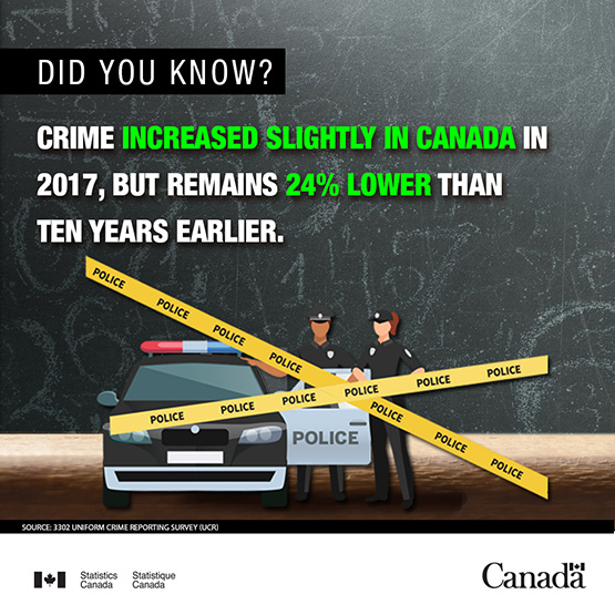 Infobyte - Crime in Canada