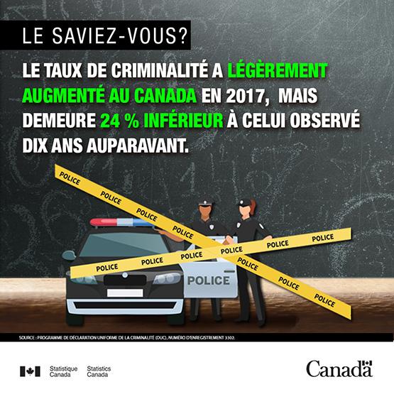 Infobulle - La criminalité au Canada