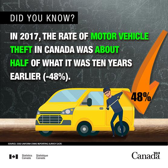 Infobyte - Motor vehicle theft