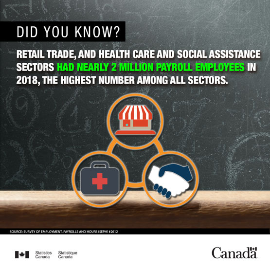 Infobyte - Retail trade, and health care and social assistance sectors