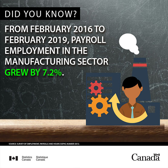 Infobyte - Payroll employment in the manufacturing sector