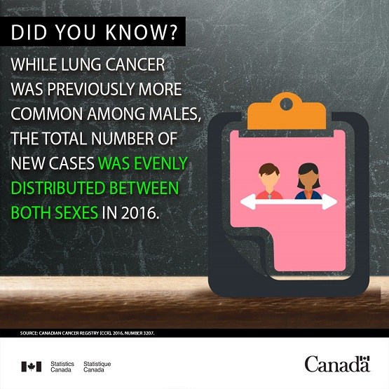 Infobyte - The total number of new cases of lung cancer