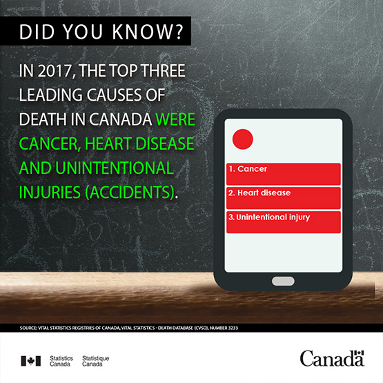 Infobyte - Leading causes of death in Canada