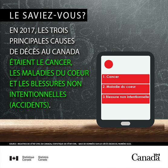Infocapsule - Principales causes de décès au Canada