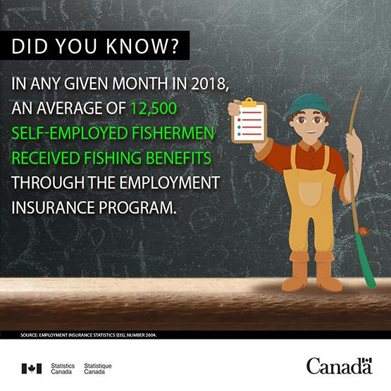 Infobyte - Self-employed fishing benefits