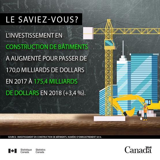 Infobulles - L'investissement en construction de bâtiment
