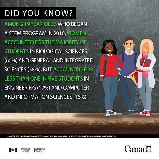 Infobytes - women in STEM