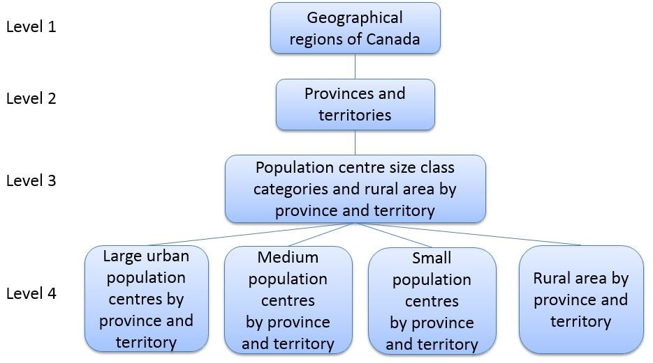 Figure 2 Variant: Population Centre and Rural Area by Province and Territory
