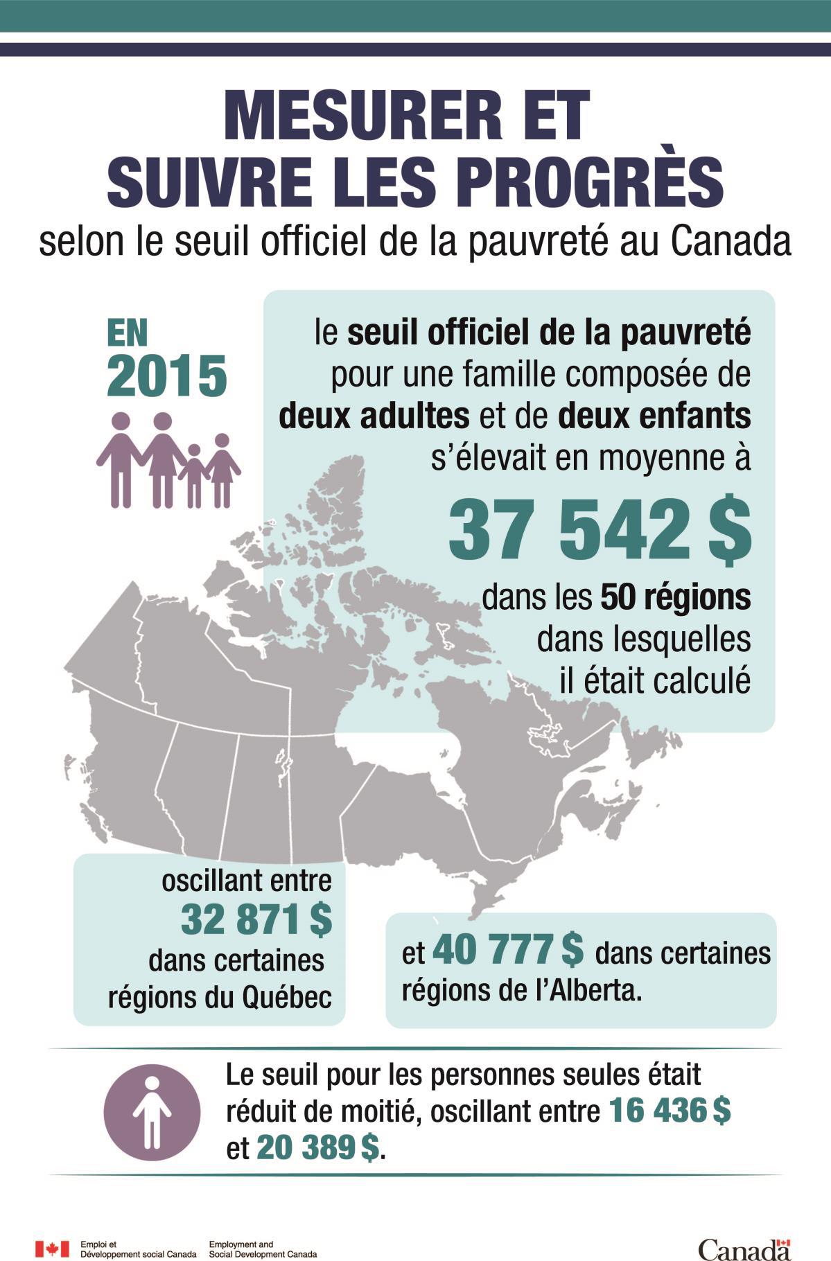 Mesurer et suivre les progrès selon le seuil officiel de la pauvreté au Canada