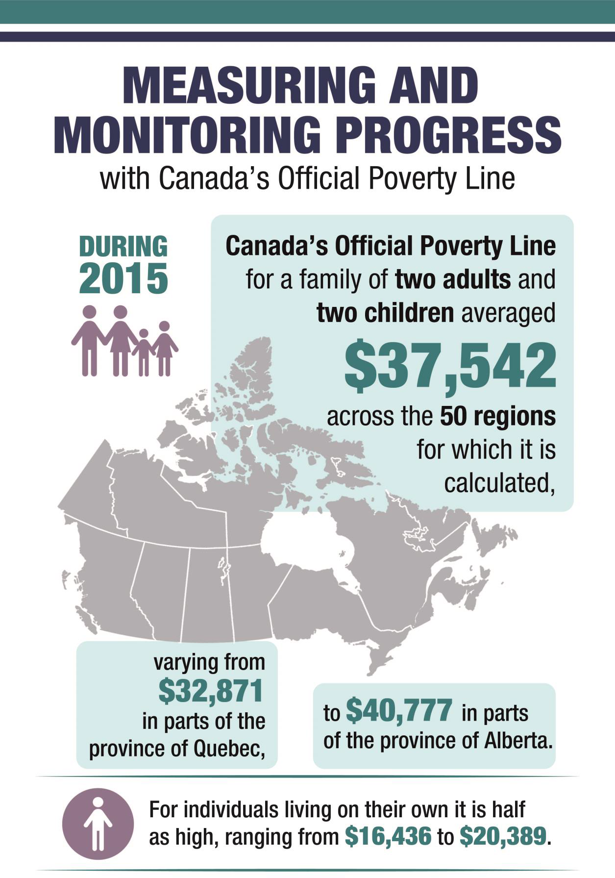 Canada's First Poverty Reduction Strategy