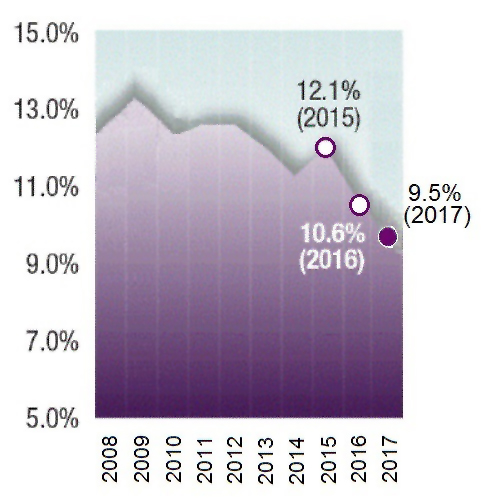 Chart - Canada's Poverty line 2018