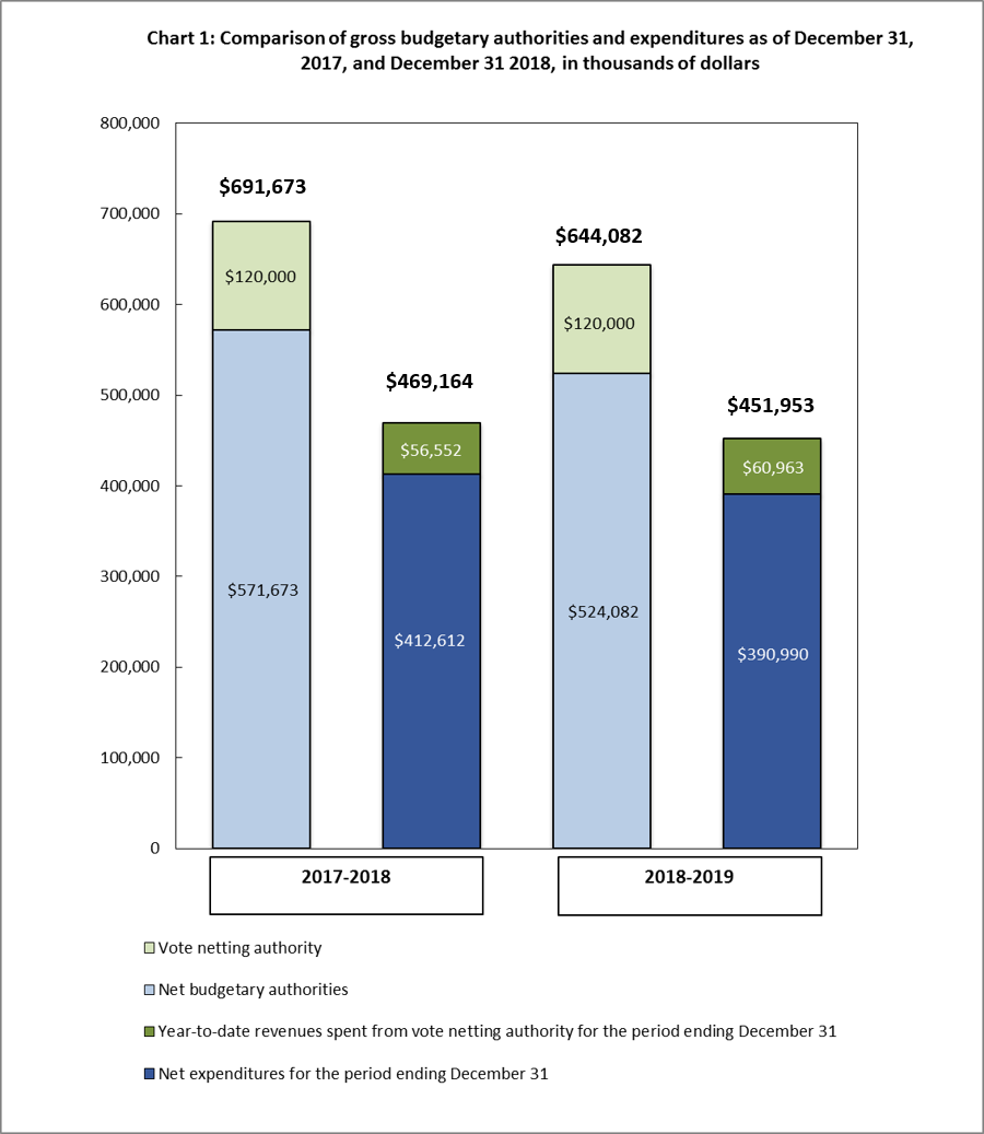 Comparison of gross budgetary authorities and expenditures as of December 31, 2017 and December 31, 2018, in thousands of dollars