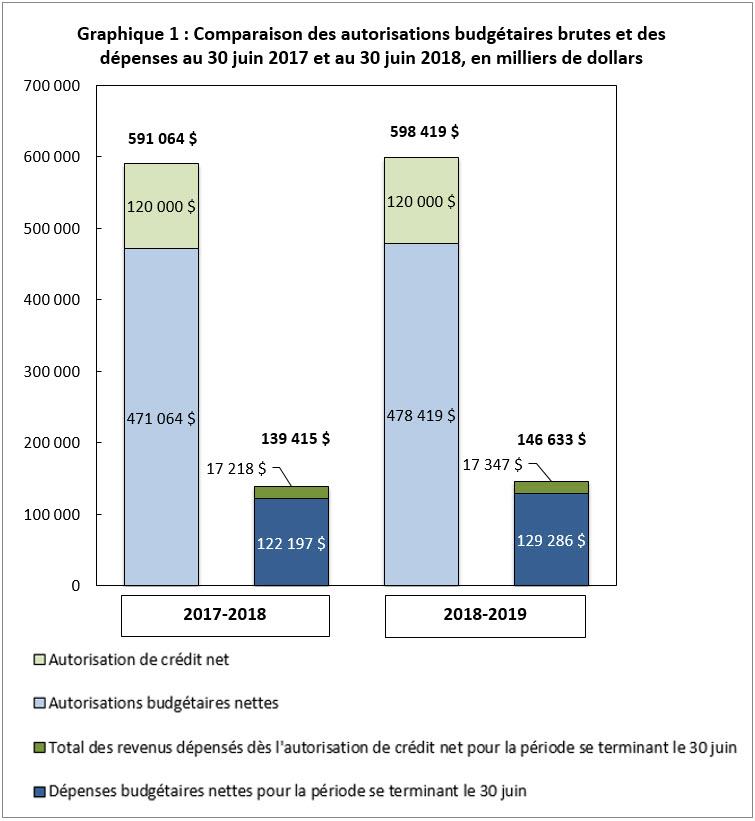 Ce graphique démontre les autorisations budgétaires et les dépenses de Statistique Canada au 30 juin 2017 et 2018: