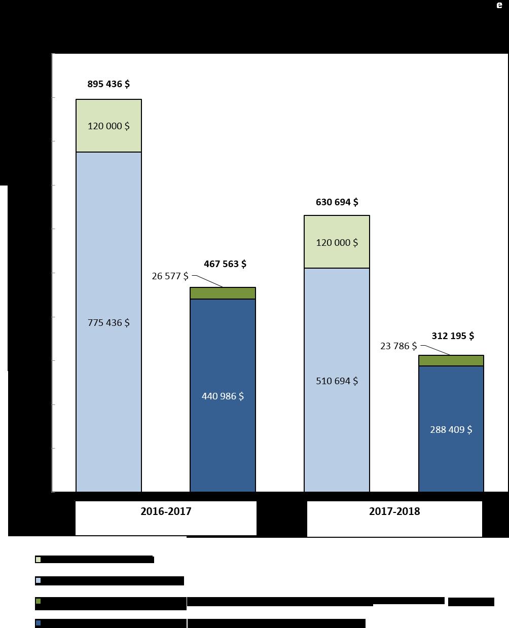 Graphique 1 : Comparaison des autorisations budgétaires brutes et des dépenses au 30 septembre 2016 et au 30 septembre 2017