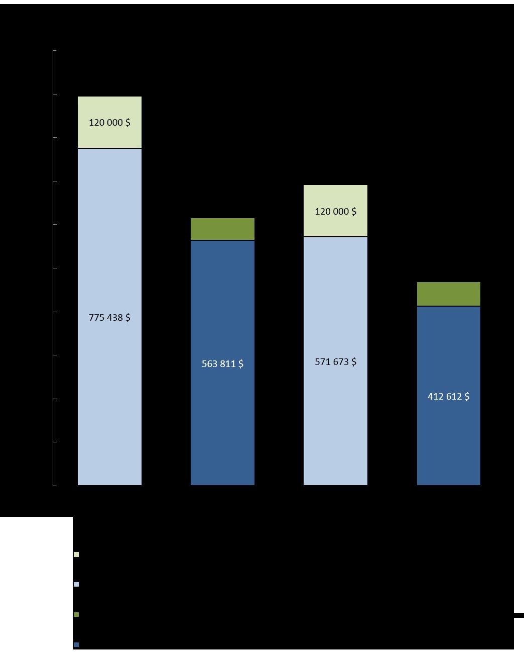 Graphique 1 : Comparaison des autorisations budgétaires brutes et des dépenses au 31 décembre 2016 et au 31 décembre 2017