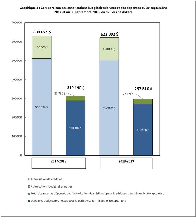Comparaison des autorisations budgétaires brutes et des dépenses au 30 septembre 2017 et au 30 septembre 2018