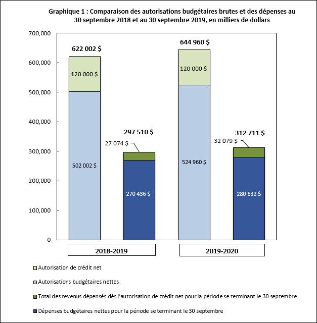 Comparaison des autorisations budgétaires brutes et des dépenses au 30 septembre 2018 et au 30 septembre 2019