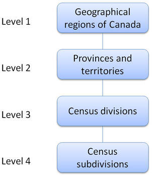 Figure 1 Standard Geographical Classification hierarchy