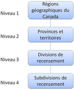 Figure 1 La hiérarchie de la Classification géographique type