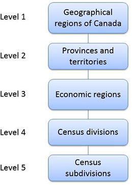 Figure 4 Economic Regions - Variant of SGC 2016