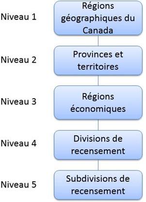 Figure 4 Régions économiques - Variante de la CGT 2016