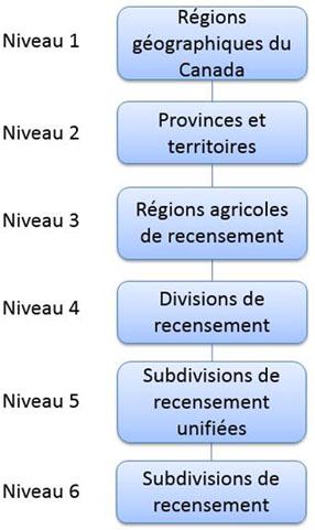 Figure 5 Régions agricoles - Variante de la CGT 2016
