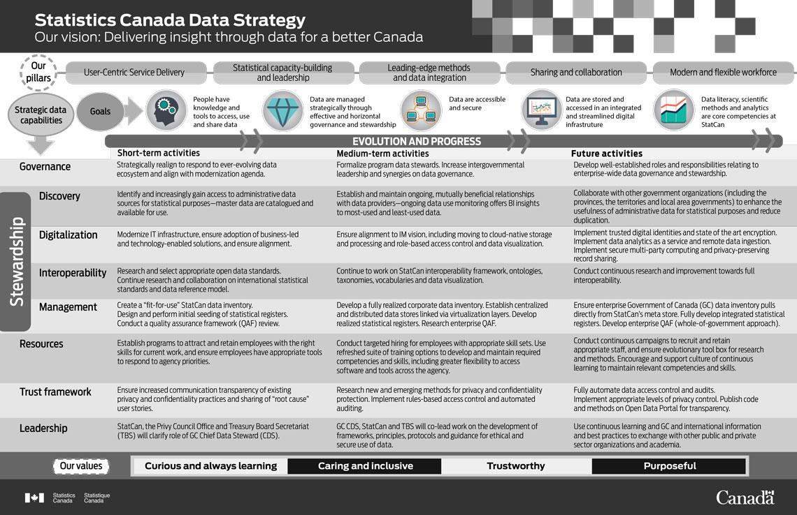 Statistics Canada Data Strategy Framework