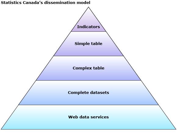 Statistics Canada's dissemination model