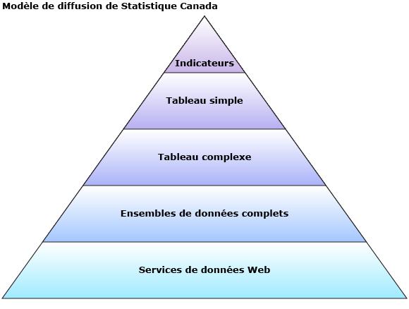 Modèle de diffusion de Statistique Canada