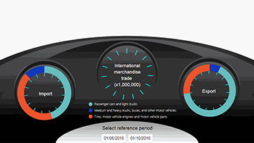 Automotive statistics interactive dashboard - thumbnail