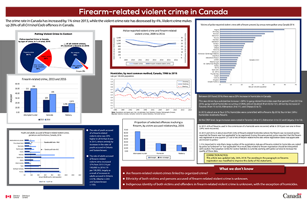 Firearm-related violent crime in Canada - thumbnail