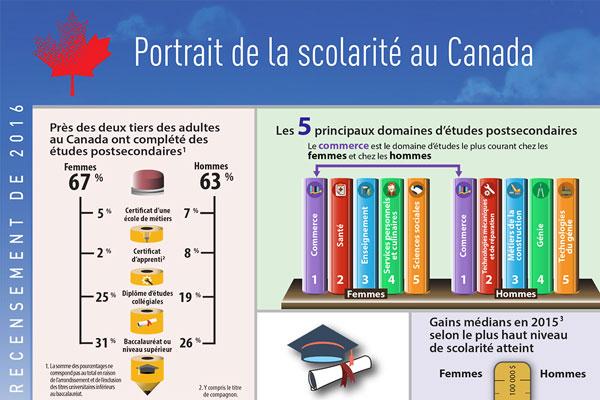 Portrait de la scolarité au Canada, Recensement de la population de 2016