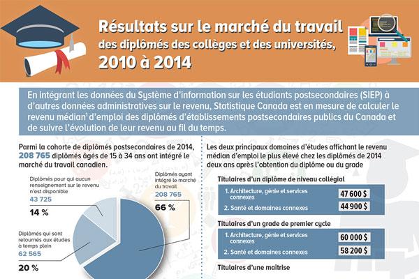 Résultats sur le marché du travail des diplômés des collèges et des universités, 2010 à 2014
