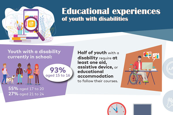 Educational experiences of youth with disabilities