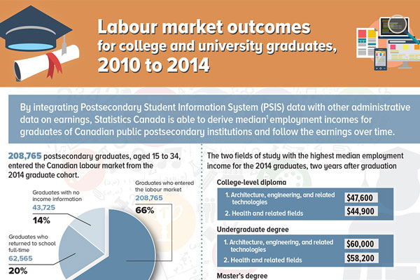 Labour market outcomes for college and university graduates, 2010 to 2014