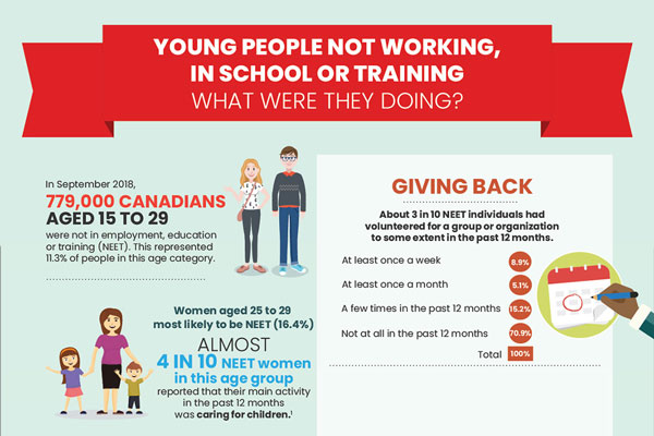 Young people not working, in school or training: What were they doing?