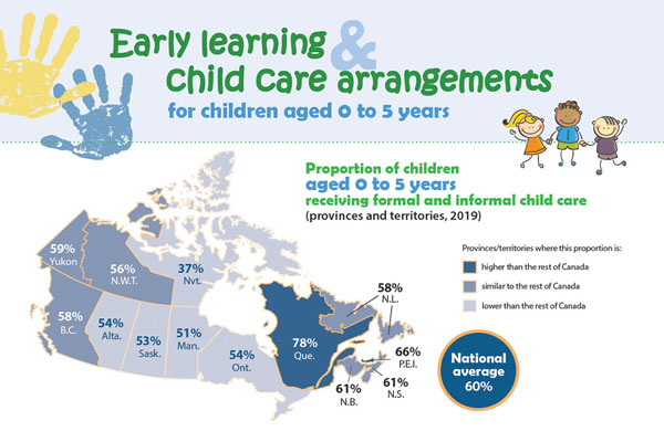 Early learning and child care arrangements for children aged 0 to 5 years